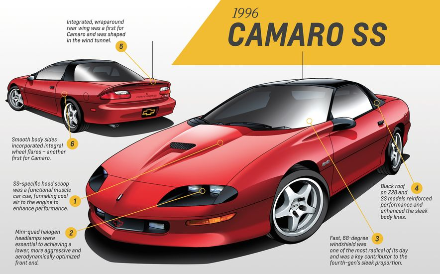 Five for Five: Five GM Designers Weigh In on Five Generations of Camaro Design - Slide 18