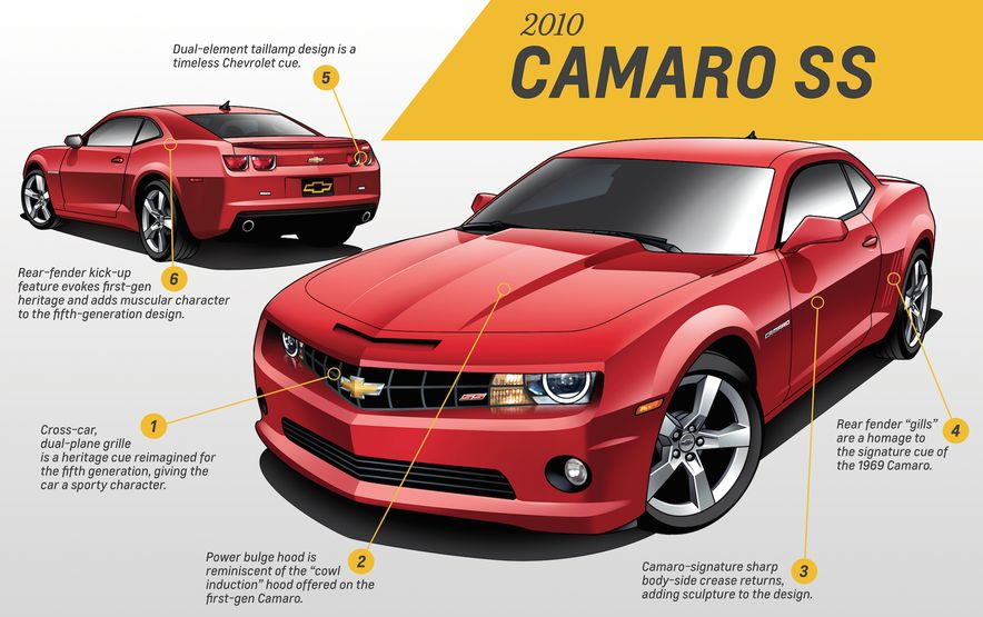 Five for Five: Five GM Designers Weigh In on Five Generations of Camaro Design - Slide 25