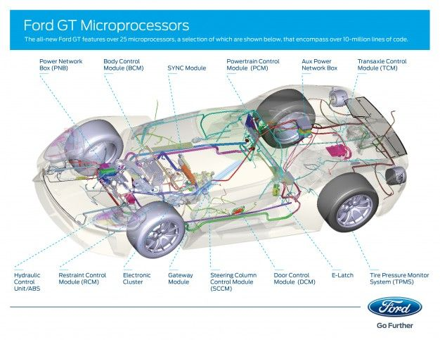 Ford Gt Microprocessors