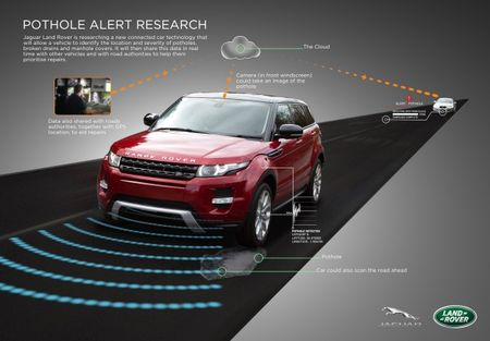 Save the Dubs! Pothole-Sensing Range Rovers on the Horizon