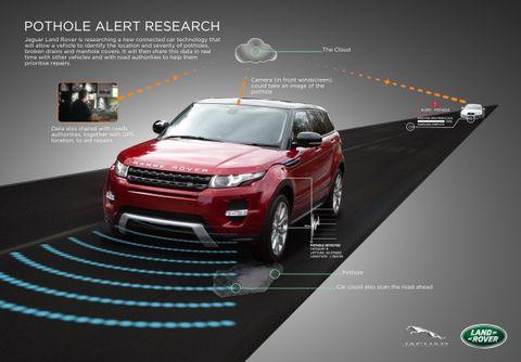 Save the Dubs! Pothole-Sensing Range Rovers on the Horizon