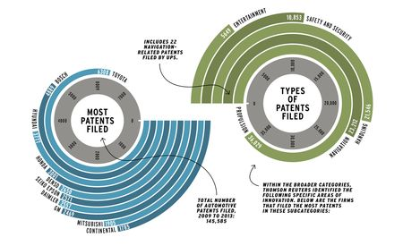 Want to Know Where the Auto Industry's Heading? Look to What It's Patenting [Infographic]
