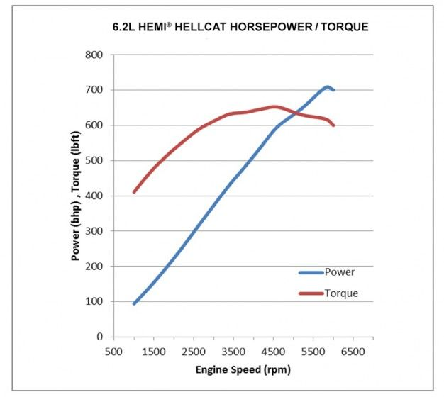 horsepower vs torque what s the difference feature car and driver rh caranddriver com