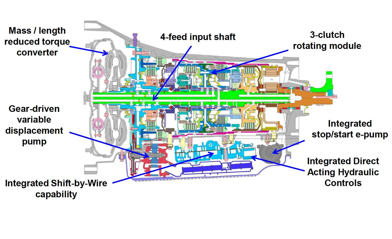All About The Ford Gm 10 Speed Automatic Transmission 4 6 Engine Oil System Diagram