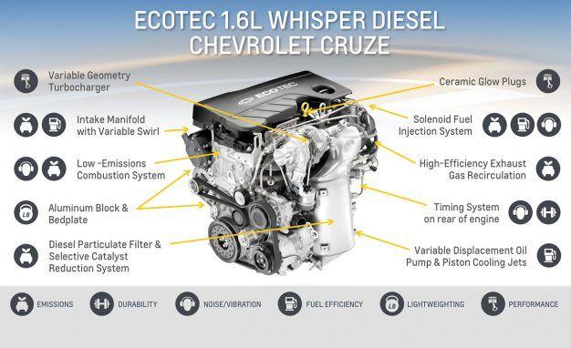 Deep Dive: Chevrolet's New 1.6L Ecotec sel Engine – News – Car