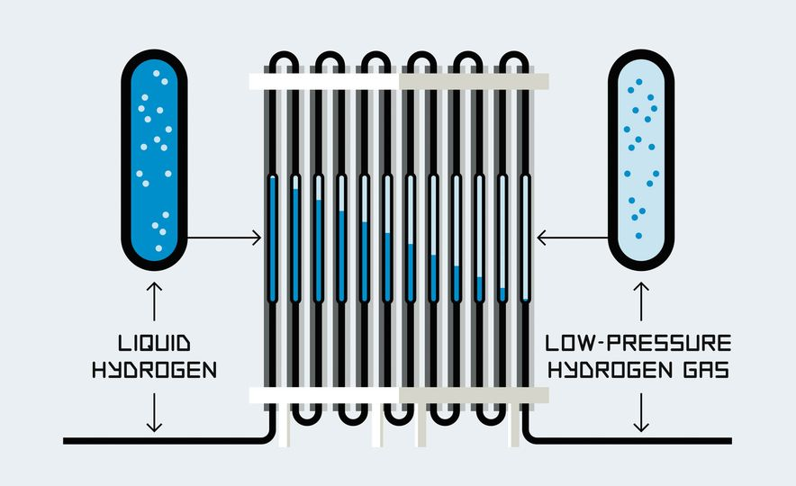 How A Hydrogen Filling Station Works - Slide 3