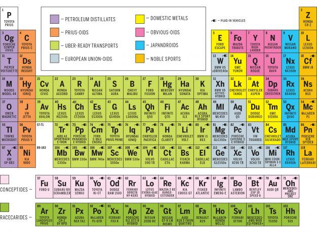 The Periodic Table Of Hybrids Feature Car And Driver