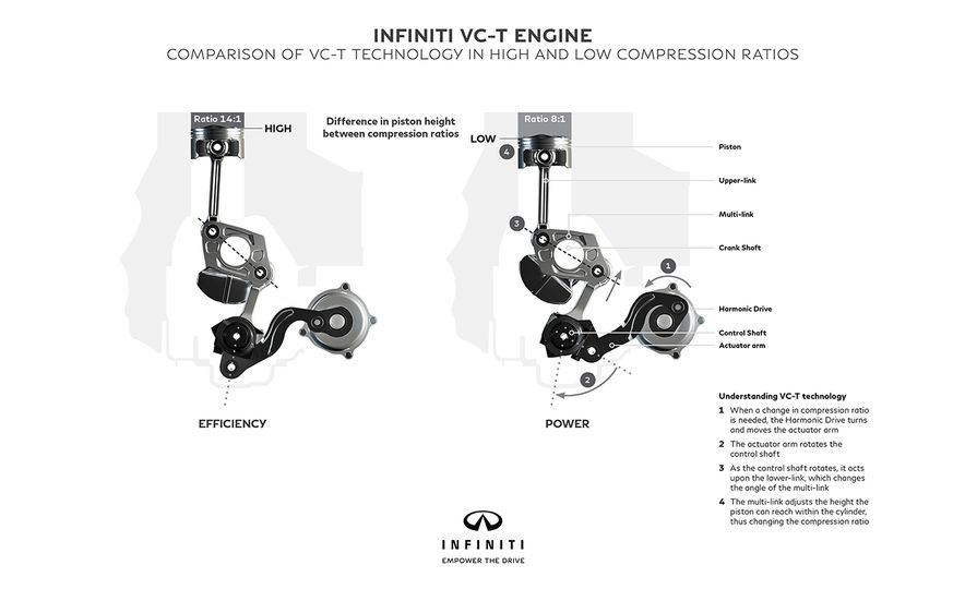 Under Pressure: The Science Behind Infiniti's Variable-Compression-Ratio Engine - Slide 2