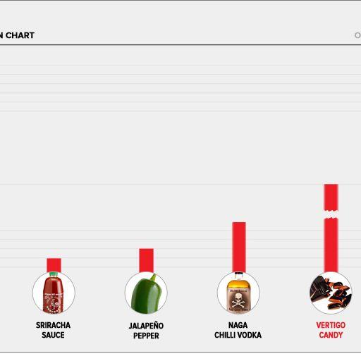 ghost-pepper-vertigo-candy-heat-comparison-chart-gear-patrol-full–