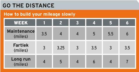 Train to run twice as far in just six weeks