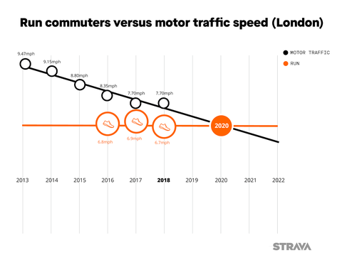 New data reveals your run commute is faster than car or bus