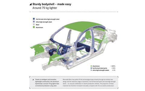 The aluminum hybrid is about 154 lbs lighter than conventional production using steel.