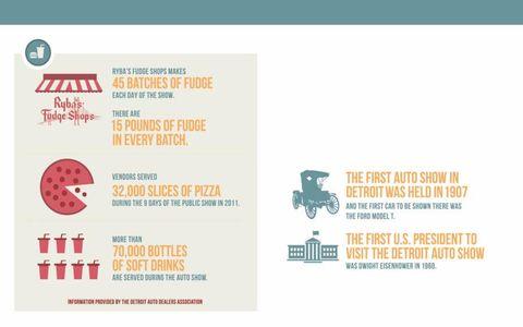 Facts about the 2011 DETROIT AUTO SHOW