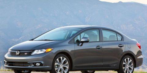 Honda sold 21,883 Civics in January.