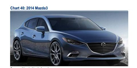The 2014 Mazda 3 hatchback was leaked in a Bank of America report.