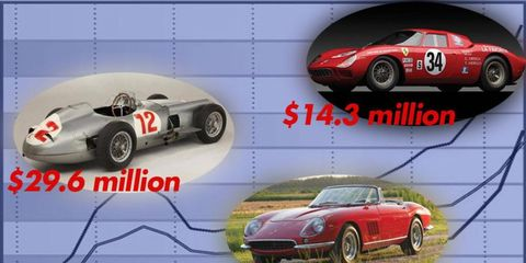 The values of a select group of cars keep going up, up, up -- but for how long?