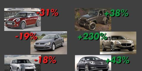 Overall, car sales were down in January. But not every brand had trouble moving vehicles.