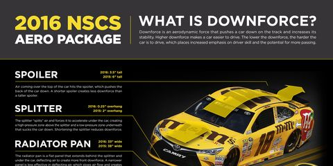 A look at the difference between the 2015 and 2016 NASCAR Sprint Cup Series downforce package.