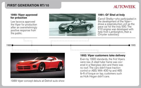 With the debut of the new Viper taking place at the New York auto show, we're taking a look back at some big moments in Viper history. Check back tomorrow for a gallery of the new SRT Viper for 2013.