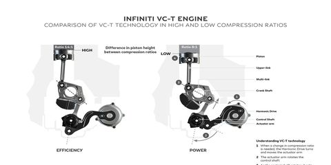 The Infiniti Variable Compression Engine