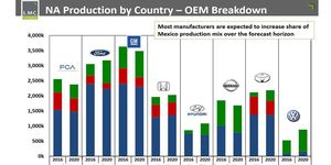 Production south of the border for Detroit's three automakers will increase through 2020, according to the study.