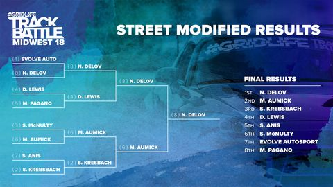 Underdog Nikolai Delov took advantage of his round 1 win against the Evolve Autosport team of Brad Yonkers and Matt Dereus, using the momentum to find his place at the top of the bracket in Street Modified.