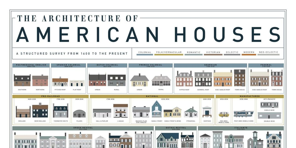 American House Styles House Architecture