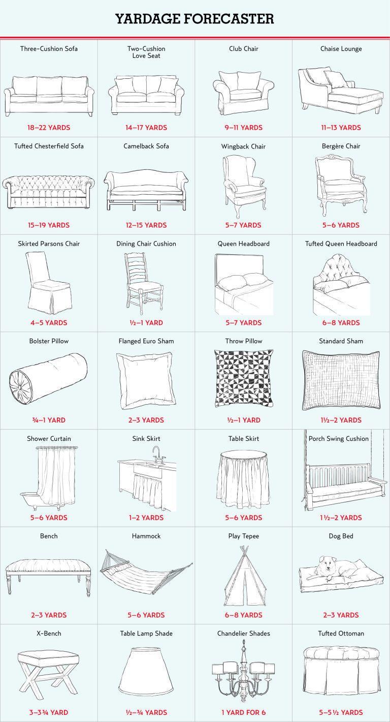 Interior Design Charts Design Infographics
