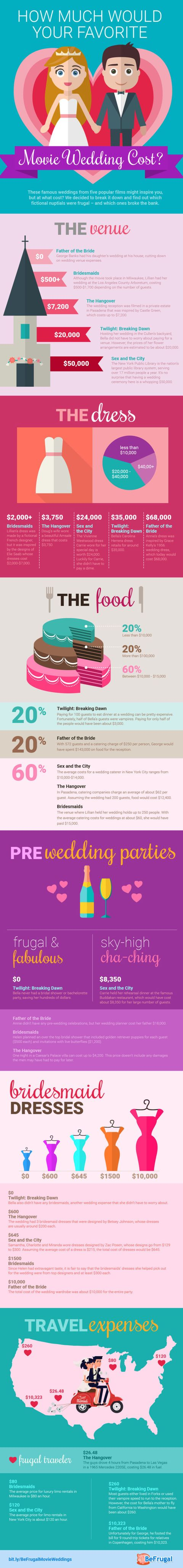 Cost of Movie Weddings - How Much The \