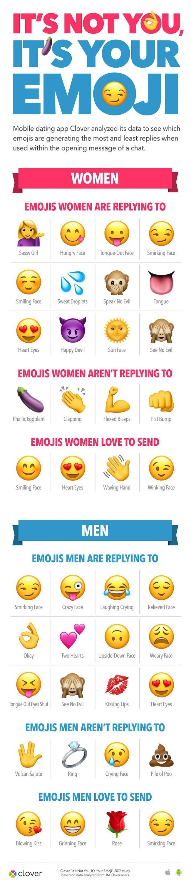 Hoe werkt Clover dating app werk
