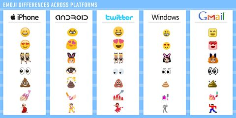Emoji - Where Do Your Favorites Come From?