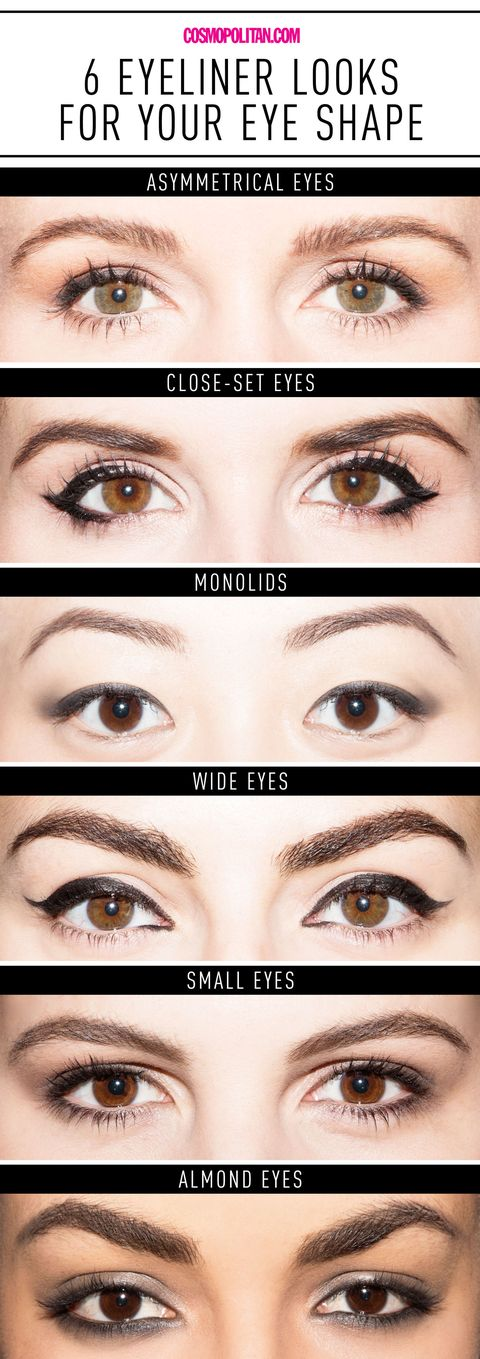 Eyeliner for Eye Shapes Chart - Get the Perfect Eyeliner