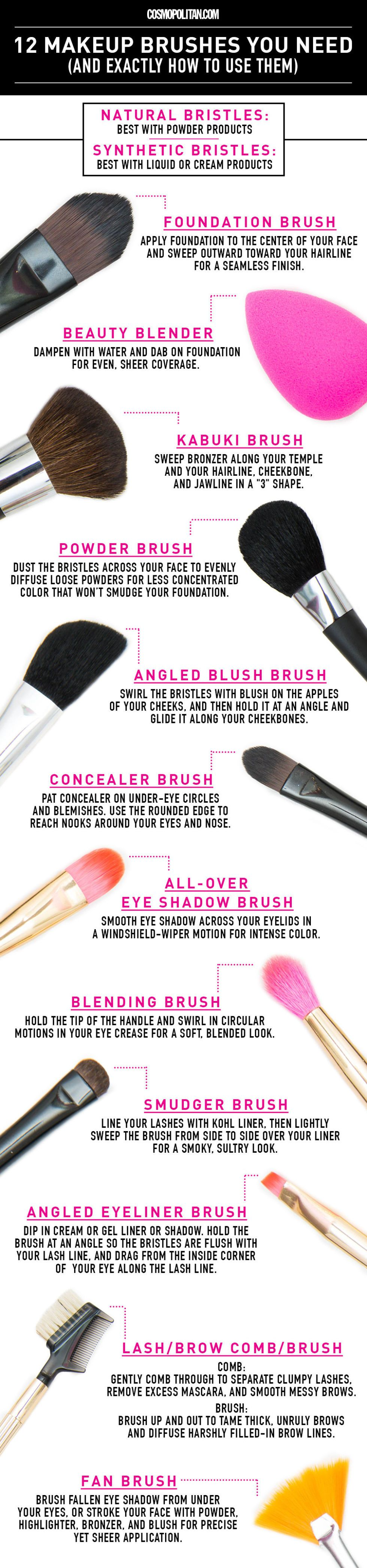 Makeup brushes and their use