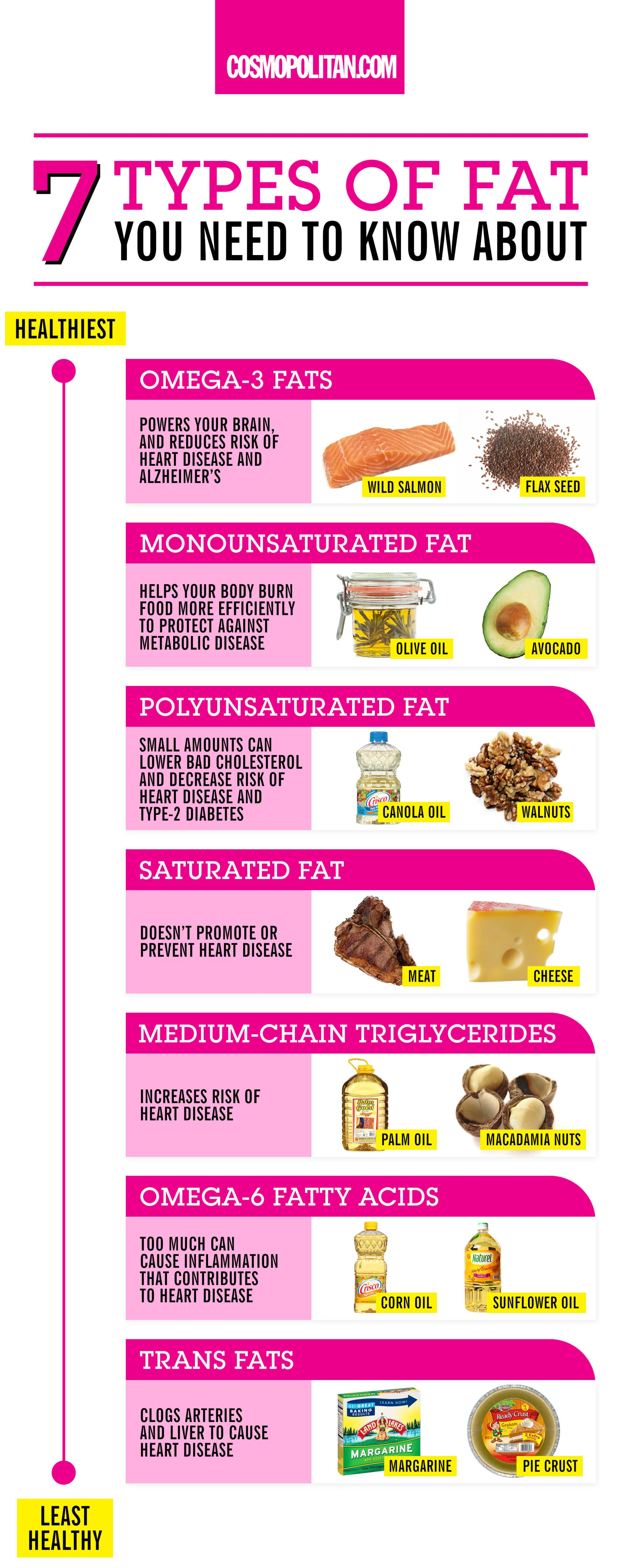 Foods to stop eating to lose weight