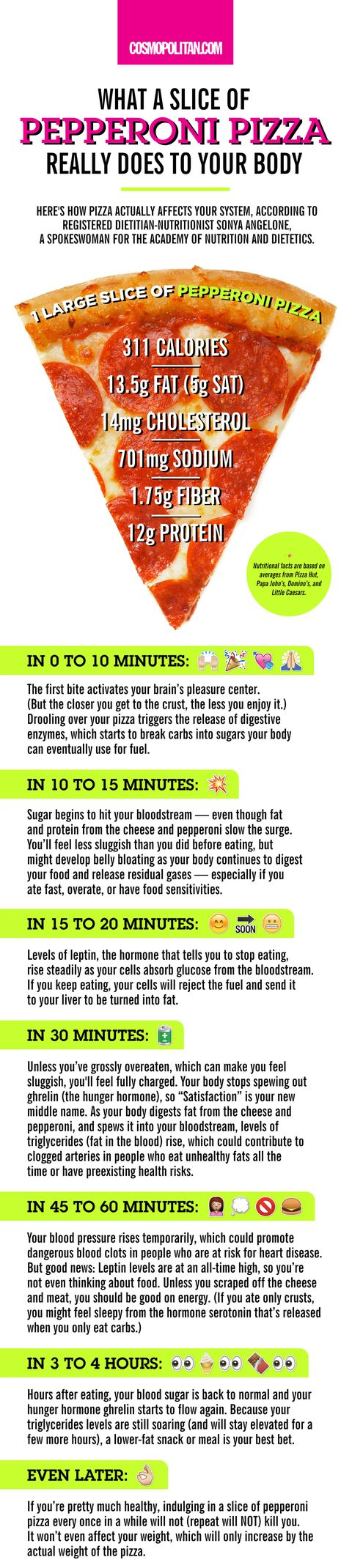 What Happens To Your Body When You Eat Pizza What Pizza Really