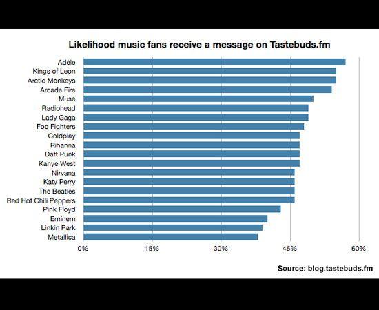 tastebuds.fm dating firkantet dating