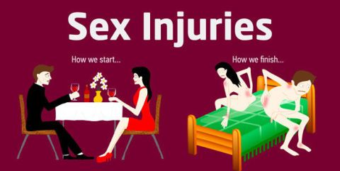So these are the most common sex injuries...