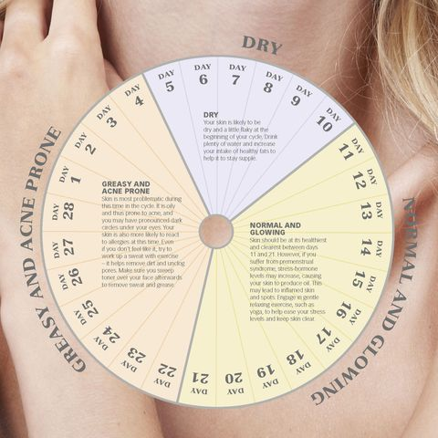 How to work out your skin's 'monthly cycle'