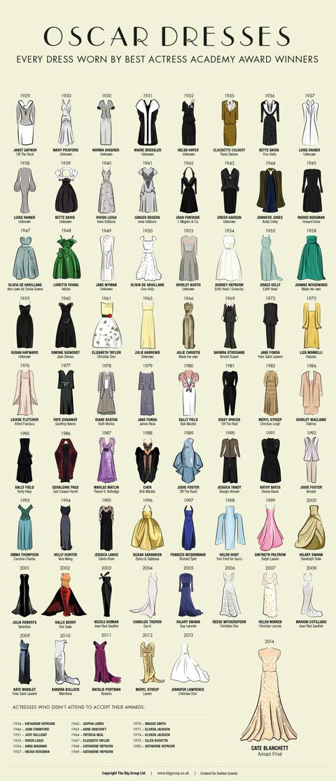 Best Actress Oscars dress - every dress since 1929