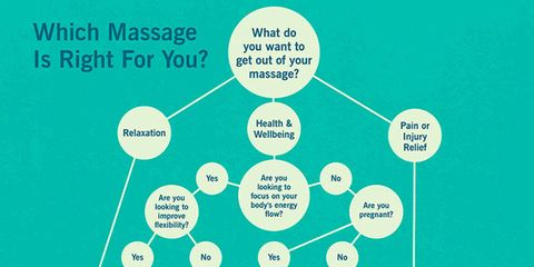 How to know which massage type is right for you