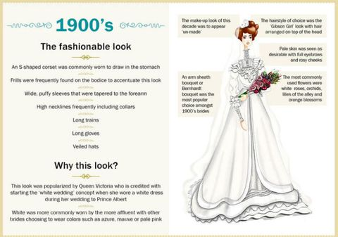 Wedding Dresses Through The Years How The Gowns Have Changed Over