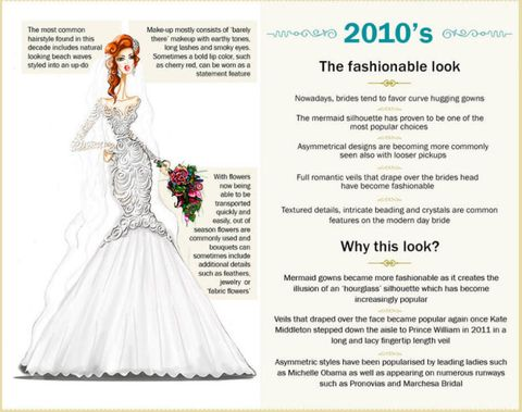 Wedding dresses through the years: how the gowns have ...