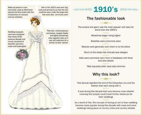 Design A Wedding Dress.Wedding Dresses Through The Years How The Gowns Have