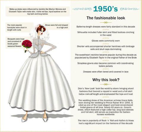 110 Years Of Wedding Dresses 1950s