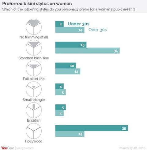 Women love a shaved penis