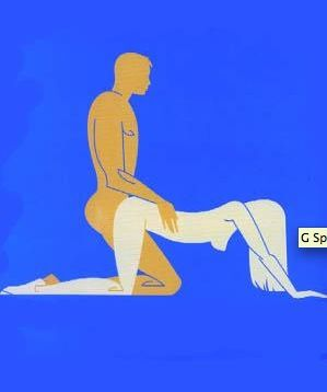 When getting to know your body a great place to start is the G-spot. When he touches this magic zone your orgasms are guaranteed to sky-rocket.<br /><br /><strong>MAGIC MOVE: THE G-SPOT JIGGY<br /></strong>STEP 1: Get down on all fours with your man kneeling behind you.<br />STEP 2: Get him to enter you, holding on your bum for balance and stroking it to increase your pleasure<br />STEP 3: Get him to thrust far enough inside you and voila! Your hidden hot button will most definitely be pushed.<br /> <br /><br />
