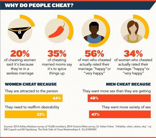 Do women or men cheat more