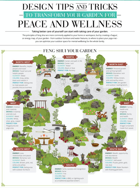 How to feng shui your garden Garden Design Map on garden center, permaculture design maps, garden plan maps,