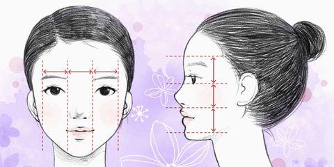 measure face