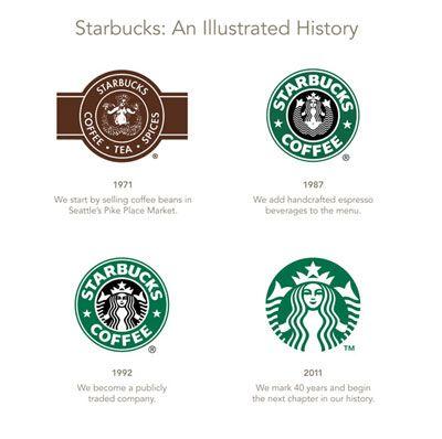 Starbucks Changes Logo In 2011 Pictures Of New Starbucks Logo